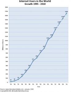Internetuser seit 1995