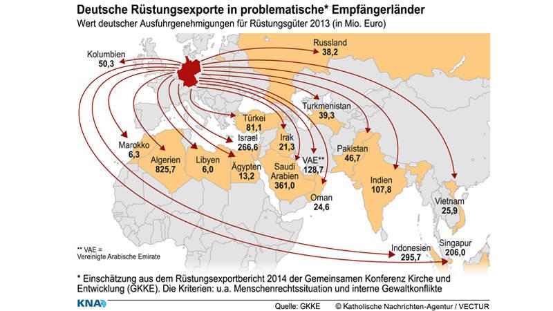 KNA_141208-93-000031_Infografik_Ruestungsexporte-c-2014-kna-wwwkna-bildde-nutzungsrechte-vorbehalten