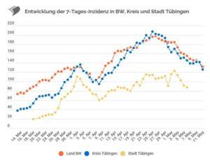 Read more about the article Wieso sagt das Sozialministerium BW in Sachen Tübinger Modell die Unwahrheit?